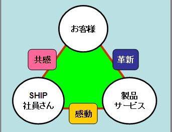 SHIPは何を売ってるの?